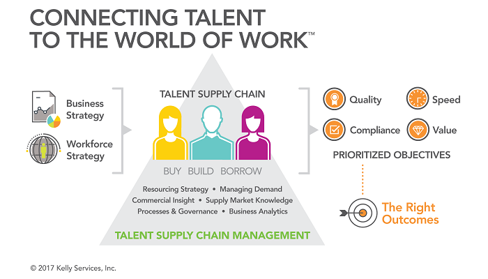 connecting-talent-wold-of-work-graphic